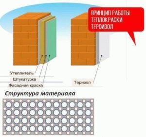 Отделка стен теплоизоляционной краской