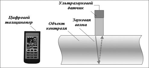 Принцип работы толщиномера
