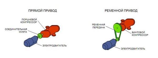 Схема приводов
