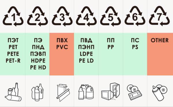 Классификация пластика